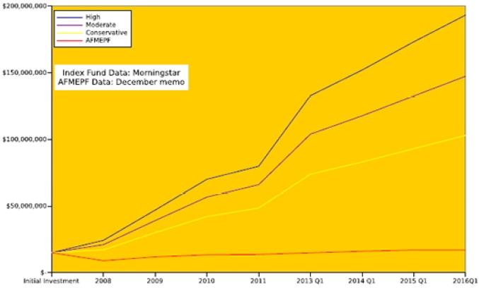 fund graph 2